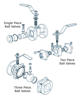 Industrial Ball Valves from india at gujarat in ahmedabad.